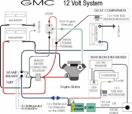 gmc motorhome wiring diagram manual of wiring diagram \u2022 1996 fleetwood jamboree wiring diagrams 12 volt wiring and battery tray rh bdub net 1978 gmc motorhome wiring diagram